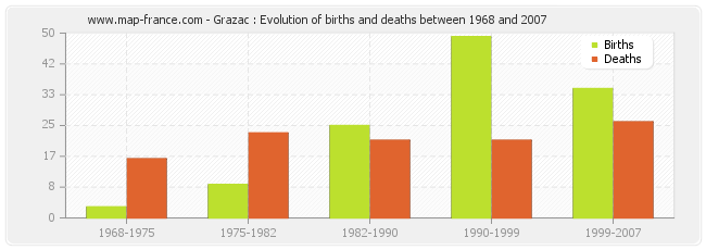 Grazac : Evolution of births and deaths between 1968 and 2007