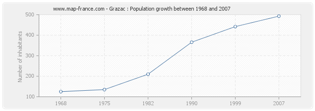Population Grazac