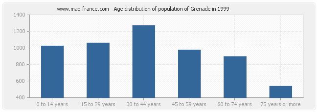 Age distribution of population of Grenade in 1999