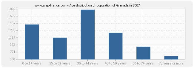 Age distribution of population of Grenade in 2007