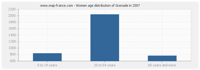 Women age distribution of Grenade in 2007