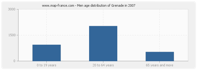 Men age distribution of Grenade in 2007