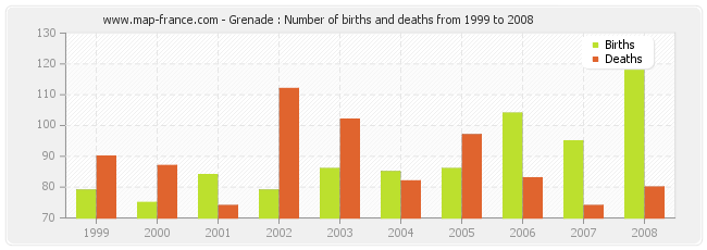 Grenade : Number of births and deaths from 1999 to 2008