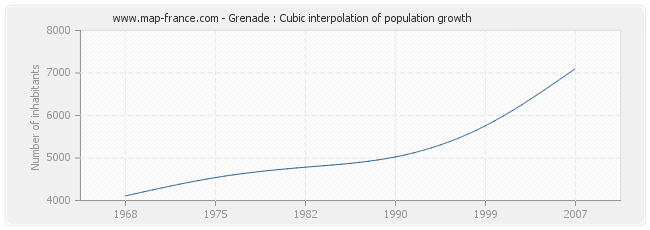 Grenade : Cubic interpolation of population growth
