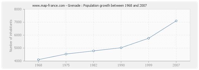 Population Grenade