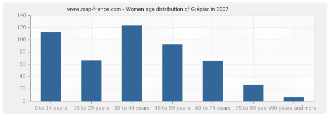 Women age distribution of Grépiac in 2007