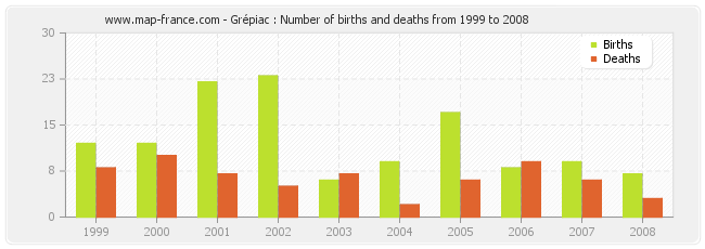 Grépiac : Number of births and deaths from 1999 to 2008
