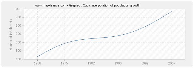 Grépiac : Cubic interpolation of population growth