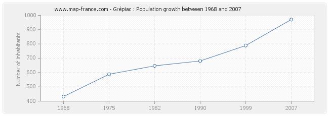 Population Grépiac