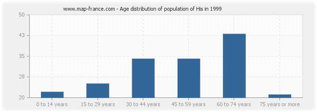 Age distribution of population of His in 1999