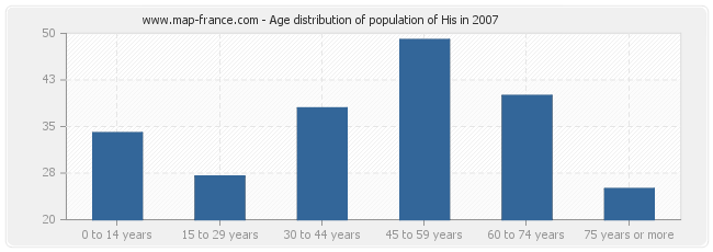 Age distribution of population of His in 2007