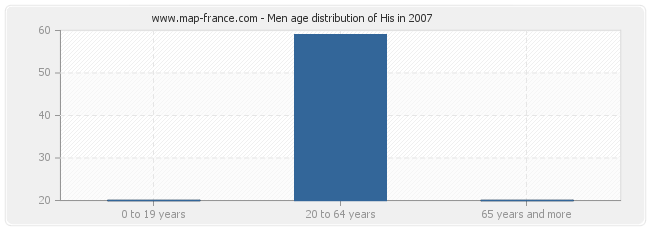 Men age distribution of His in 2007