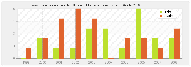 His : Number of births and deaths from 1999 to 2008