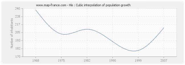 His : Cubic interpolation of population growth