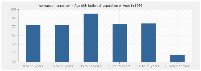 Age distribution of population of Huos in 1999