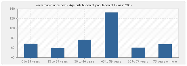 Age distribution of population of Huos in 2007