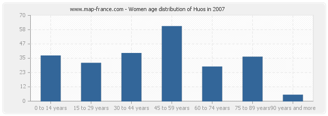 Women age distribution of Huos in 2007