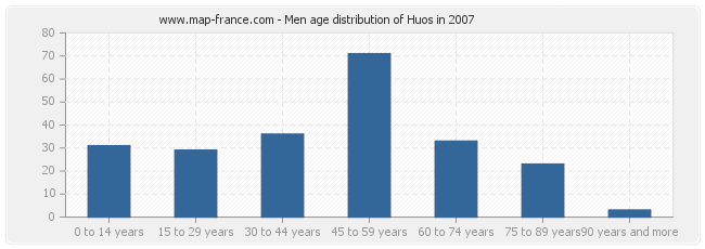 Men age distribution of Huos in 2007