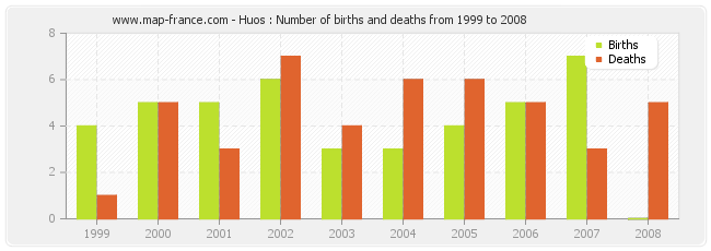 Huos : Number of births and deaths from 1999 to 2008