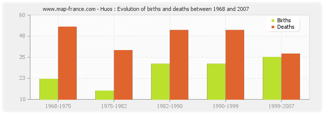 Huos : Evolution of births and deaths between 1968 and 2007