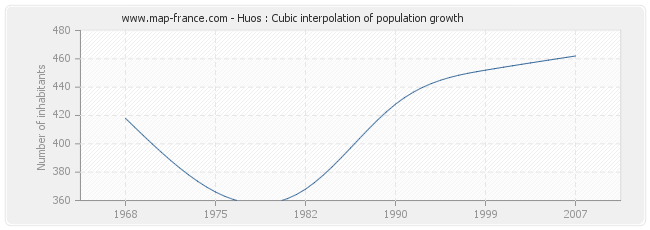 Huos : Cubic interpolation of population growth