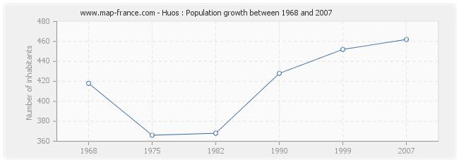 Population Huos