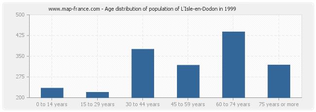 Age distribution of population of L'Isle-en-Dodon in 1999