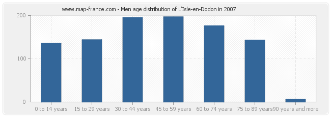 Men age distribution of L'Isle-en-Dodon in 2007