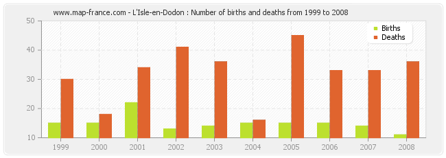 L'Isle-en-Dodon : Number of births and deaths from 1999 to 2008