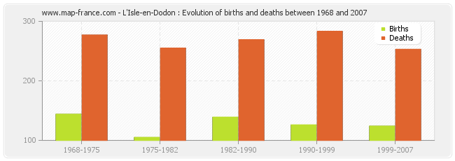 L'Isle-en-Dodon : Evolution of births and deaths between 1968 and 2007