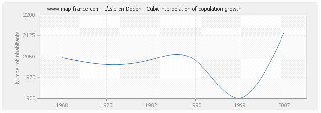 L'Isle-en-Dodon : Cubic interpolation of population growth