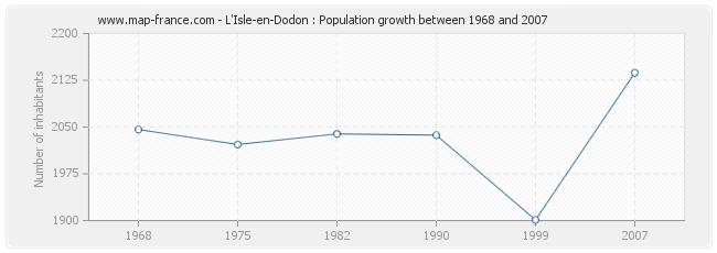 Population L'Isle-en-Dodon