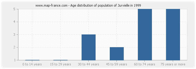 Age distribution of population of Jurvielle in 1999
