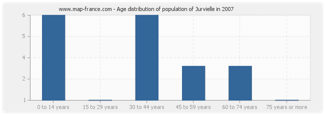 Age distribution of population of Jurvielle in 2007