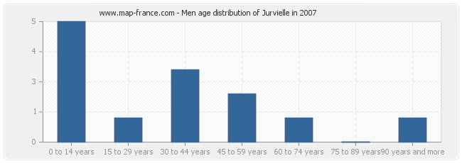 Men age distribution of Jurvielle in 2007