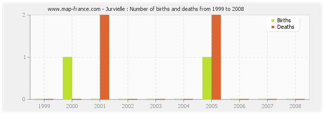 Jurvielle : Number of births and deaths from 1999 to 2008
