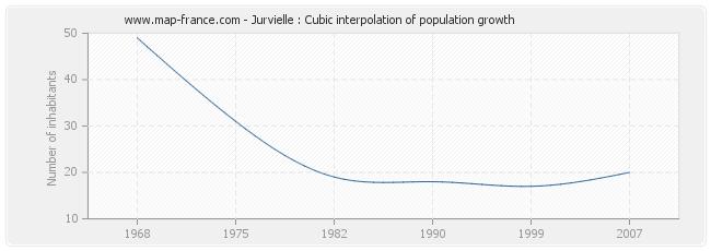 Jurvielle : Cubic interpolation of population growth