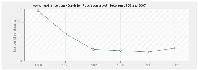 Population Jurvielle