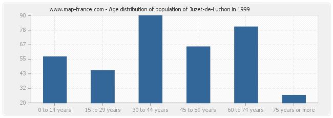 Age distribution of population of Juzet-de-Luchon in 1999