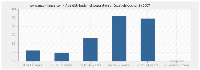 Age distribution of population of Juzet-de-Luchon in 2007