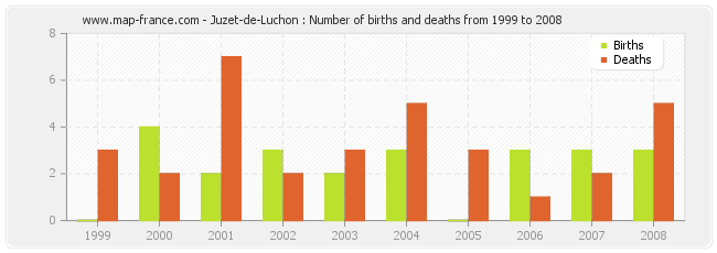 Juzet-de-Luchon : Number of births and deaths from 1999 to 2008