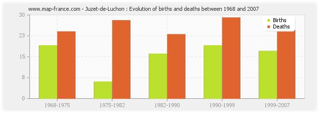 Juzet-de-Luchon : Evolution of births and deaths between 1968 and 2007