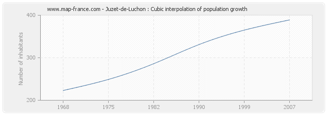 Juzet-de-Luchon : Cubic interpolation of population growth