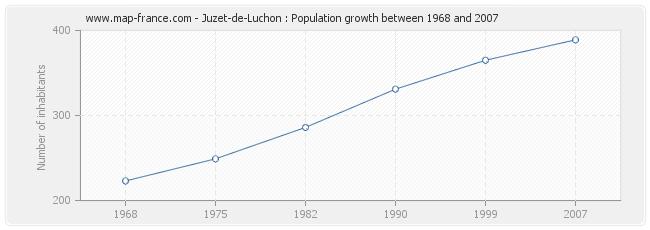 Population Juzet-de-Luchon