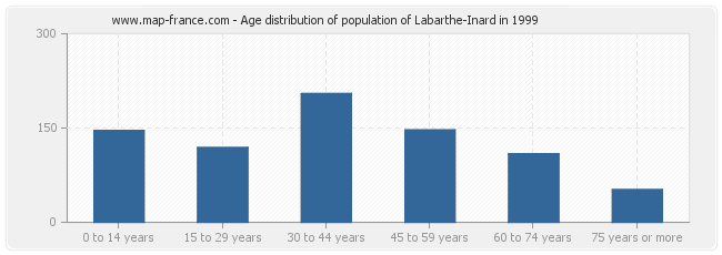 Age distribution of population of Labarthe-Inard in 1999
