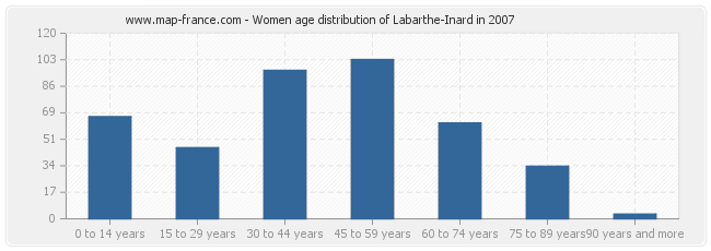 Women age distribution of Labarthe-Inard in 2007