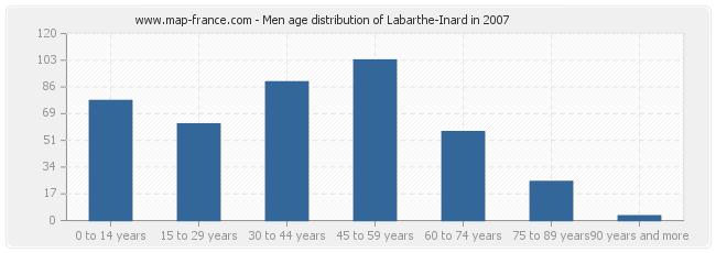 Men age distribution of Labarthe-Inard in 2007