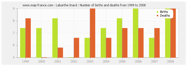 Labarthe-Inard : Number of births and deaths from 1999 to 2008