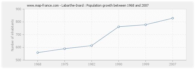 Population Labarthe-Inard