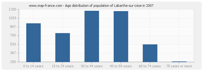 Age distribution of population of Labarthe-sur-Lèze in 2007